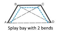 Splay bay  track shape